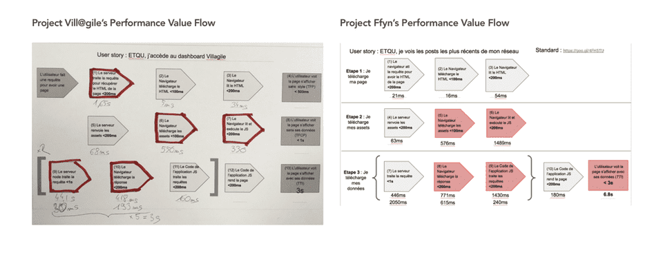 Examples of Value Flows of Theodo projects