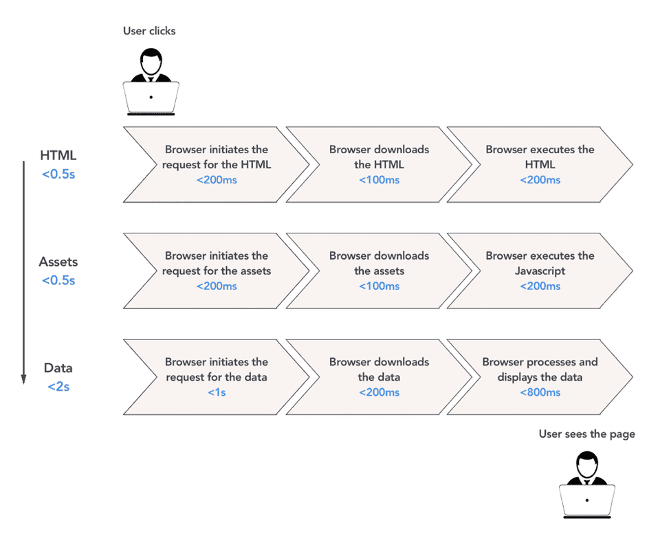 Second version of the Performance Value Flow